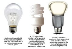 How much does it cost to run a light bulb for one year?  $cost = wattage (W) / 1000 x hours used per day x your energy $cost per kW x 365.  Do this for every light bulb to calculate you total annual lighting costs.