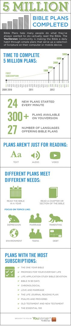 YouVersion Notes 5 Million Plans Completed // Congrats to my friends at YouVersion!
