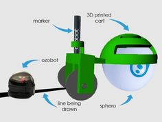 This allows teachers, students, and creative people to use Sphero and Ozobot in conjunction or seperate. Put the cart on the Sphero and attach a marker to the back and then you are able to program your Sphero to move along and draw whatever you want, shapes, pictures, or even lines for the ozobot to later follow. This is a great way for students and people in general to test their programming abilities by seeing what they can program their sphero to draw or how they can maneuver their sphero…