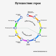 Не сломаешь — не построишь: история одного героя Writing A Book, Writing Tips, Write To Me, Study Inspiration, Art Challenge, Screenwriting, Self Development, Self Esteem, Game Design