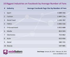 10 Biggest Industries on Facebook by Average Number of Fans