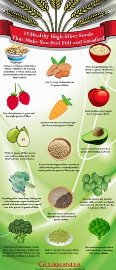 Fiber is thought to play a key role in optimal health and successful weight loss - 15 Healthy High-Fiber Foods [Infographic]