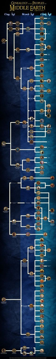 Genealogy of the peoples of Middle Earth by enanoakd on deviantART