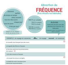 Adverbes de fréquence - faites des phrases et réfléchissez sur vos habitudes pour apprendre le français!