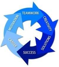 Teamwork - Creativity - Solutions - Success - Career - Motivation - inromedia.com Erfolgs Coaching mit Ingo Nazarek