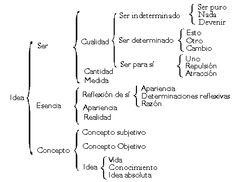 CUADRO: Hegel - Categorias de la Logica