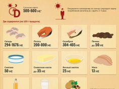 Меню против депрессии: где содержится витамин D - Питание и диеты - Кухня - Аргументы и Факты