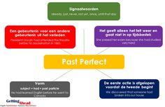 Past Perfect Simple Mindmap (bekijk hele bord voor andere werkwoordstijden)