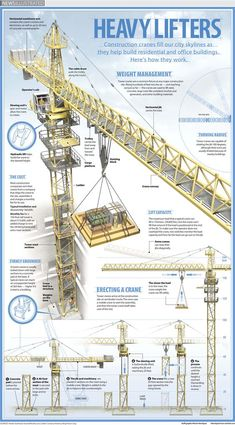 Heavy Lifters from News Illustrated (construction cranes) Civil Engineering Design, Civil Engineering Construction, Crane Construction, Construction Machines, Ing Civil, Eco Deco, Safety Posters, Heavy Machinery, Ex Machina