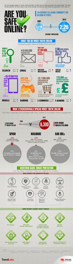 [INFOGRAPHIC] Are You Safe Online? | Security Intelligence Blog | Trend Micro | Security Intelligence | TrendLabs - Trend Micro