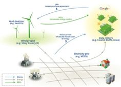 http://www.altaterra.net/resource/resmgr/images/google_green_power_ppa.jpg