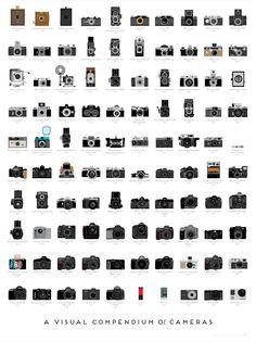 Evolucao da maquina fotografica