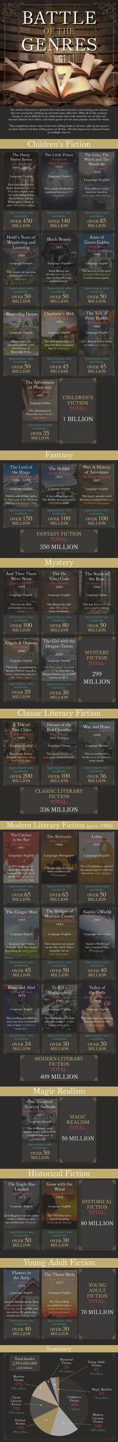 Una infografía nos muestra los géneros literarios que más venden o al menos que cuentan con mayor títulos que son best sellers.