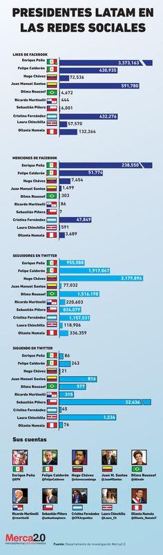 Infografía de los Presidentes de LATAM en las Redes Sociales
