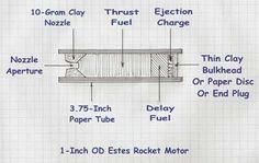 How to Make Estes Model Rocket Engines — Skylighter, Inc. Estes Model Rockets, Estes Rockets, Rocket Motor, Toy Rocket, Model Rocket Engines, How To Make Fireworks, Model Rocket Kits, Engineering, Survival