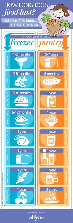 18 Professional Kitchen Infographics to Make Cooking Easier and Faster - How Long Does Food Last?