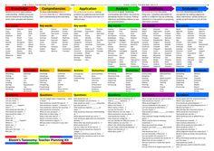 Blooms Taxonomy Teacher Planning Kit.pdf