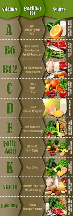 Don't forget your daily A-B-C-s. #vitamins #health #organic #holistic #greenpathclinic