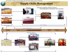 Overview on Modern Supply Chain Philosophy #infographic #supplychain #jsiglobal
