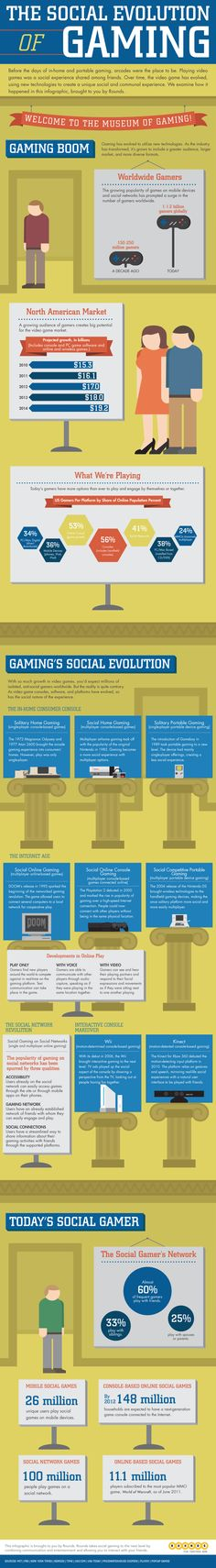 Infographics - The Social Evolution of Gaming