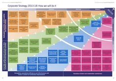 Northumbria Universities Corporate Strategy sets out the launch of improved DL programmes by 2014/15