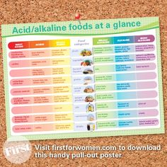 chart listing acidic and alkaline foods ~ Alkaline foods help with weight loss and inflammation.