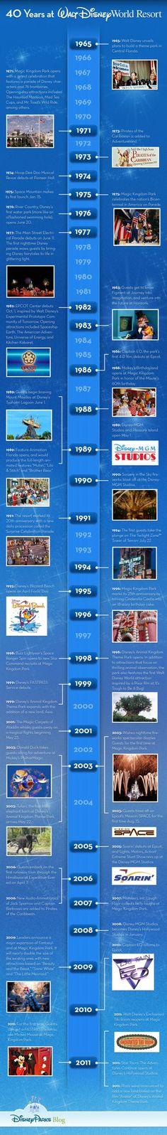 40 Years Walt Disney World Resort