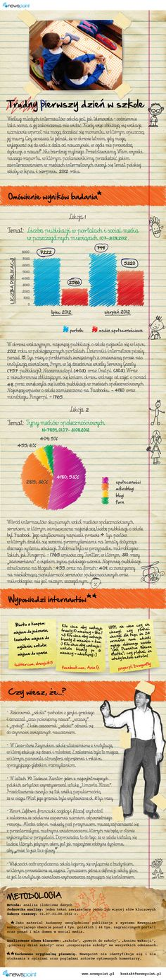 Powrót do szkoła bywa trudny #preser #infografika #szkoła