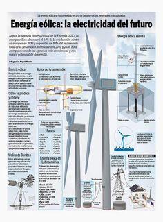 Energia Eolica Distintas Formas Y Aplicaciones Aerogenerador Domestico Molino De Viento What Is Solar Energy Energy Resources Green Energy