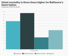 Infant Mortality Is Three Times Higher for Baltimore's Black Babies  Source: Baltimore Neighborhood Indicator Alliance