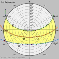 Largo - Sun path diagram (solar path diagram, sun chart, solar chart)