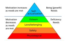 Maslow deficiency needs and growth needs Primary Education, Education Quotes For Teachers, Education English, Teacher Quotes, Elementary Education, Childhood Education, Nlp Coaching, Maslow's Hierarchy Of Needs, Self Actualization