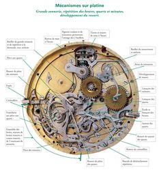 BUSINESS MONTRES VINTAGE Cette montre mécanique ultra-compliquée ferait la fierté de l'horlogerie française si elle n'en était pas le remords figé dans le temps qui passe…