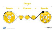 Design, UX, UI ... What Is the Difference? - SAP User Experience Community