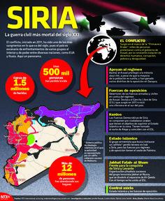 La guerra en Siria parece no tener fin, a seis años de su estallido te presentamos un panorama de este conflicto. #InfografíaNotimex