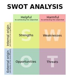 SWOT Analysis- is a planning method used to evaluate the strengths weaknesses opportunities and threats in a project or business. Kealey Cutrell- ch.2