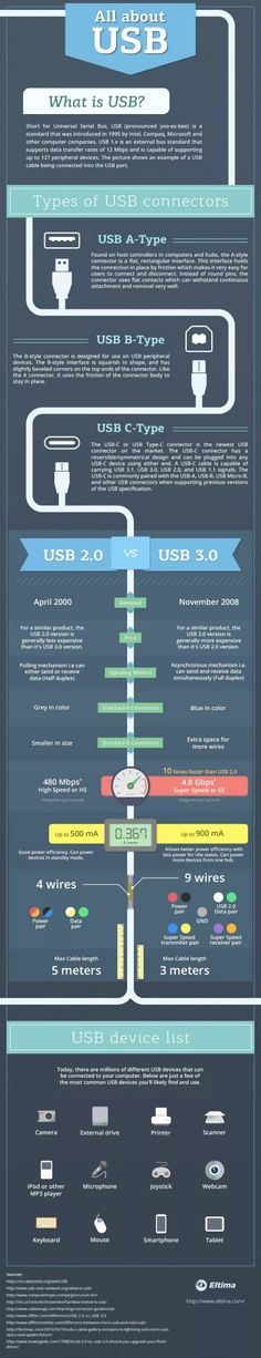 All about USB