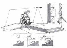 L'accessibilite handicapés | Maîtrise d'oeuvre | Collin