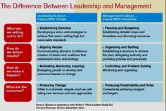 This pin highlights some of the basic differences between leadership and management.  Leaders are obviously sought after and preferred, but is being called a manager a bad thing?  #tjmanor; #leadershipvsmanagement