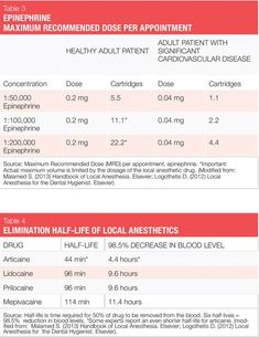 Dental anesthesia: Overview of injectable agents useful for nonsurgical periodon… - Oral Health Dental Hygiene School, Dental Hygienist, Dental Assistant, Oral Health, Dental Health, Dental Care, Dental Surgery, Dental Implants, Surgery Humor