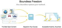 The Future Of Textbooks Is Free … And It's Now Available:  What is Boundless? It's a way to easily turn all of the open source information that exists in the world into a simple easy-to-use digital textbook. And it's free.  Boundless is shaping up to truly disrupt the digital textbook industry and the newly launched tools are robust enough to do just that.