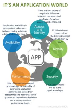 It's an application world | DevCentral
