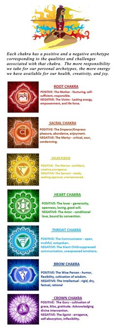 Archetypes and Chakras