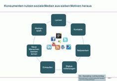 Hauptmotive für die Nutzung sozialer Medien   http://www.der-bank-blog.de/7-motive-zur-nutzung-sozialer-medien/social-media/7197/#