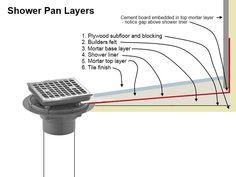 Mortar (floor mud) shower pan - diagram of layers. Shower Liner, Shower Base, Shower Drain, Shower Floor, Dream Shower, Diy Shower Pan, Custom Shower Pan, Shower Remodel, Bath Remodel