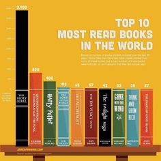 How many of these have you read?