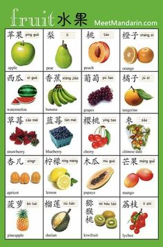Learn how to say 水果 fruits in mandarin Chinese. MeetMandarin