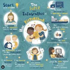 Want to know how children's picture books come to be? Tarsila Krüse, a Dublin-based, award-winning children's book illustrator has for International Children's Book Day – a short and sweet infographic. Library Pictures, Posca Art, International Books, Creative Infographic, Educational Websites, Children's Picture Books, Kids Education, Graphic Design Inspiration, Book Design