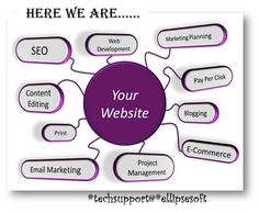 {#EllipsesoftTechSupport} #Website_Support We help with #SEO and Web #Analytics  Call Toll Free:1-888-333-9003 www.ellipsesoft.com