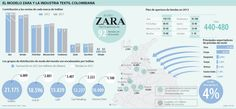 El Modelo Zara y la Industria Textil Colombiana #Textiles